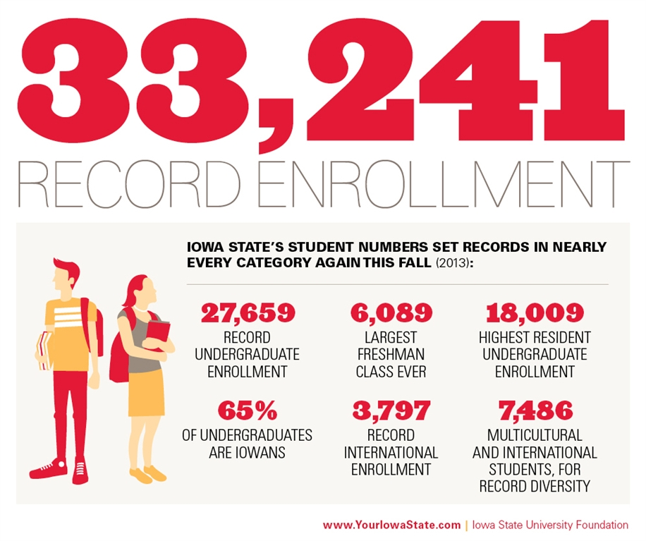 Iowa State University Foundation - Record Enrollment for ISU